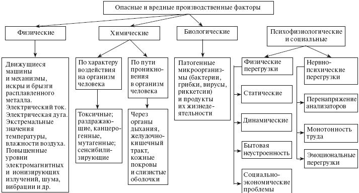 Реферат химические производственные факторы 3640